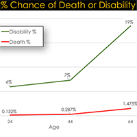 Chance Of Death Or Disability Intro