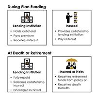 Leveraged Premium Plans